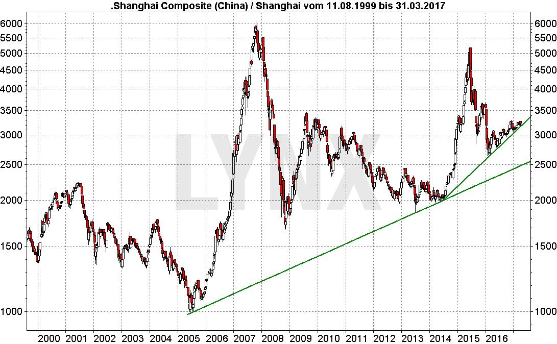 20170405-Entwicklung-China-shanghai-composite-LYNX-Broker