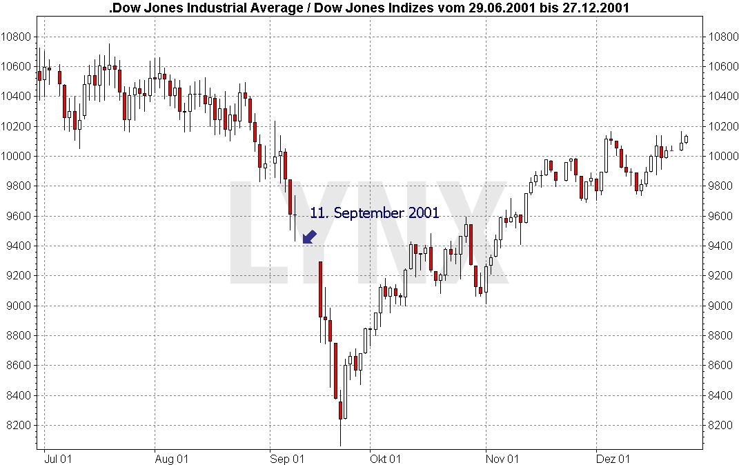 20170412-Politische-Boersen-Dow-Jones-LYNX