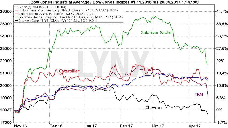 20170420-Prozentuale-Kursveränderung-Dow-Jones-und ausgewählte-US-Aktien