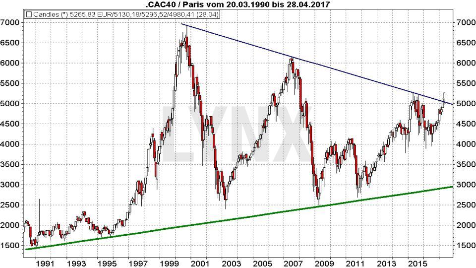 Entwicklung des CAC40 seit 1990