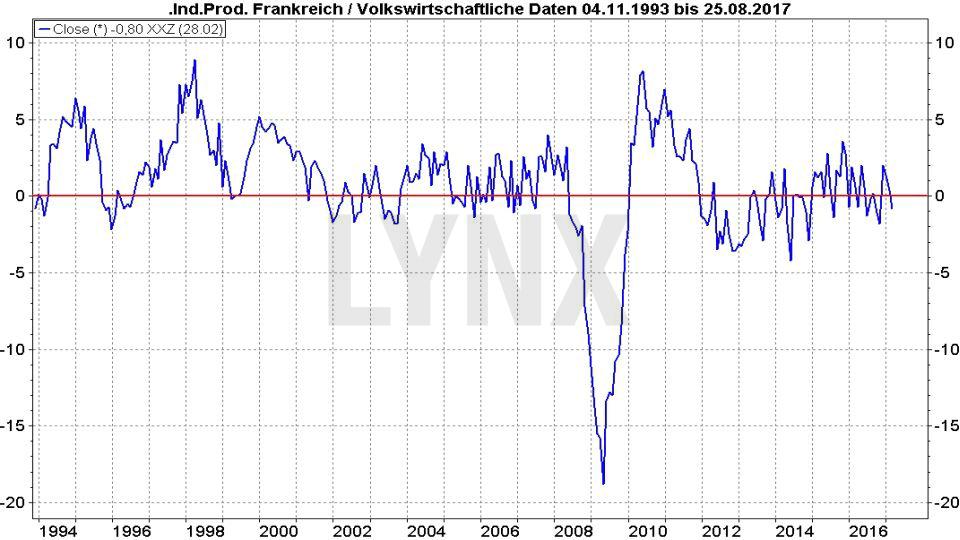Prozentuale Entwicklung der Industrieproduktion in Frankreich seit 1993