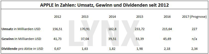 20170504-Apple-in-Zahlen-seit-2012-Umsatz-Gewinn-Dividende-LYNX