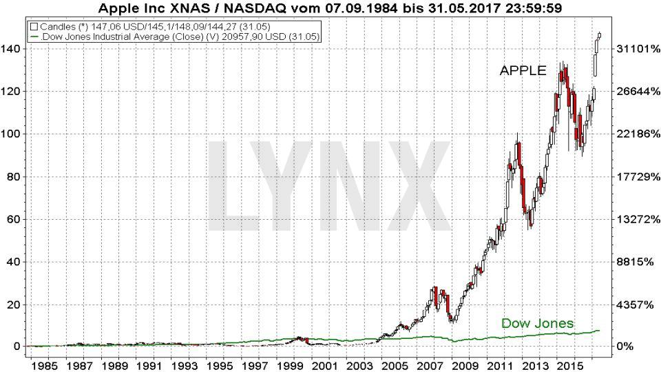 20170504-Entwicklung-der-Apple-Aktie-im-Vergleich-zum-Dow-Jones-seit-1984-LYNX