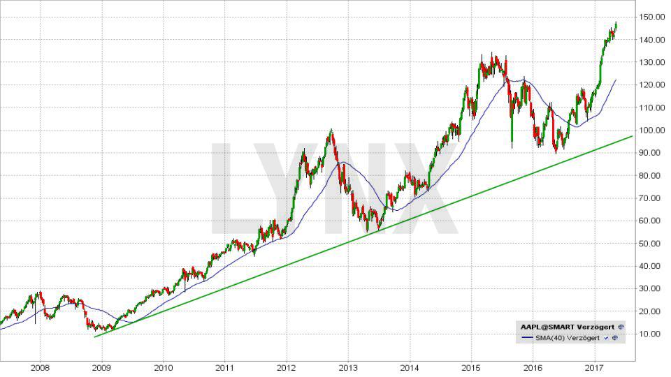 20170504-Entwicklung-der-Apple-Aktie-seit-2008-LYNX