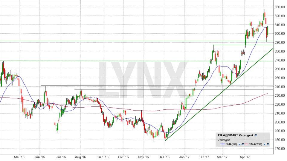 20170510-tesla-entwicklung-der-aktie-seit-mai-2016-LYNX
