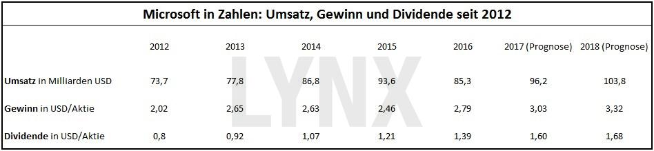 20170517-Microsoft-in-Zahlen-Umsatz-Gewinn-Dividende-seit-2012-LYNX