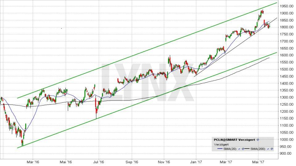 20170524-Entwicklung-des-Aktienkurses-der-Priceline-Group-von-Maerz-2016-bis-Mai-2017