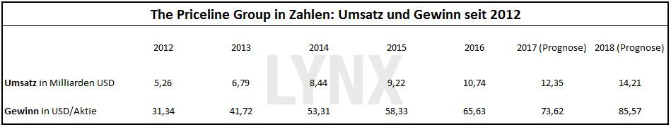 20170524-Priceline-Group-in-Zahlen-Umsatz-und-Gewinn-seit-2012