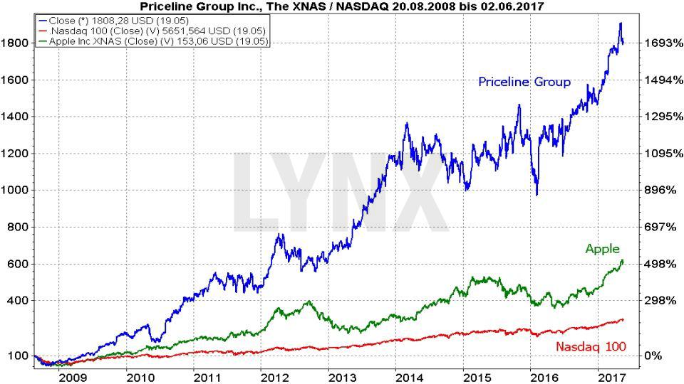 20170524-Prozentuale-Entwicklung-der-Priceline-Group-Aktie-seit-2008