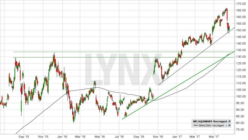 20170620-Entwicklung-der-Netflix-Aktie-seit-september-2015-LYNX