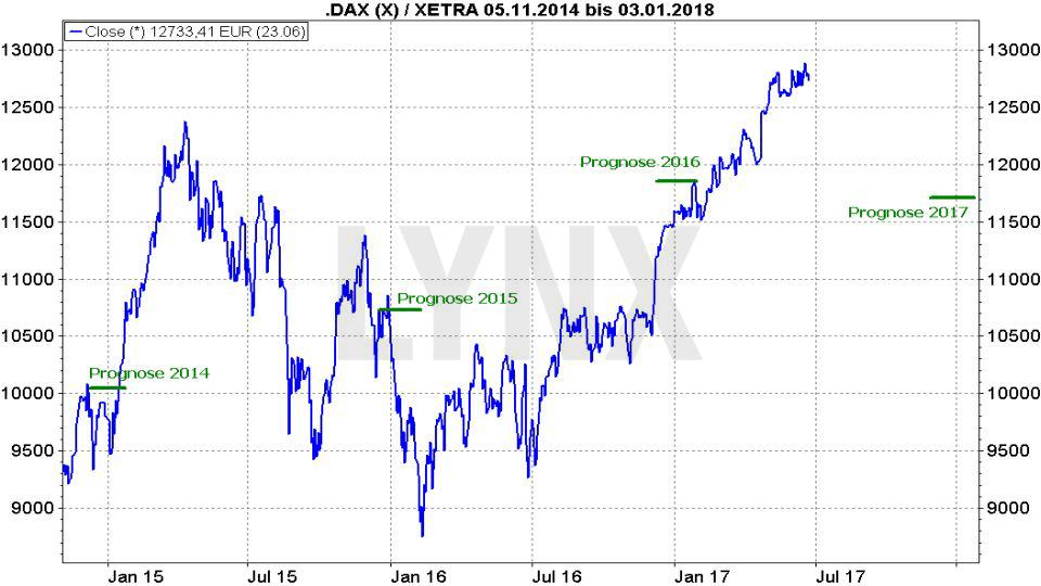 20170628-Prognosen-DAX-seit-2014-LYNX