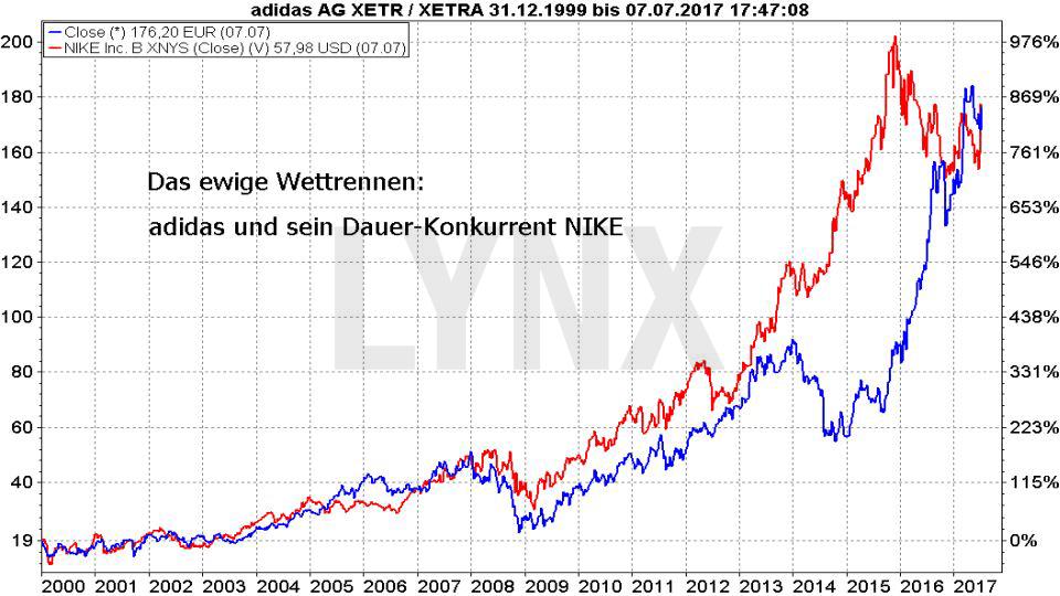 Vergleich der prozentualen Entwicklung der Aktien von adidas und Nike seit 2000