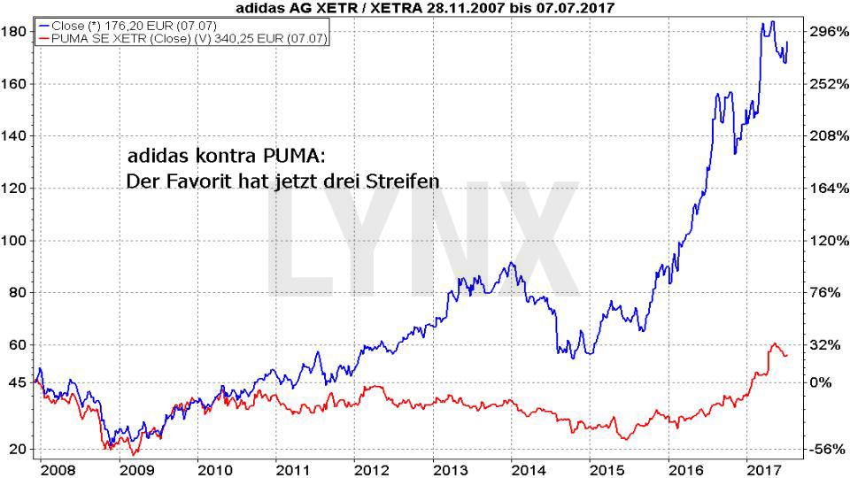 Vergleich der prozentualen Entwicklung der Aktien von adidas und Puma seit 2008