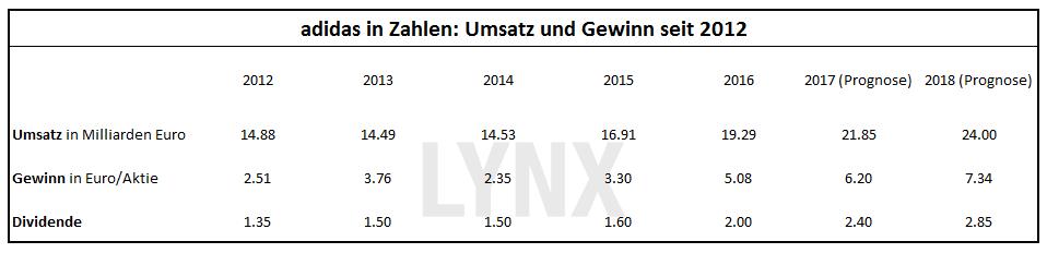 adidas in Zahlen: Umsatz und Gewinn seit 2012
