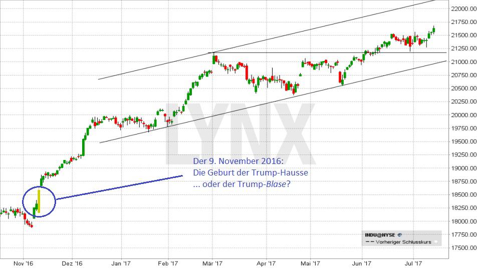 20170720-die-Geburt-der-Trump-Hausse-im-November-2016-LYNX-Broker