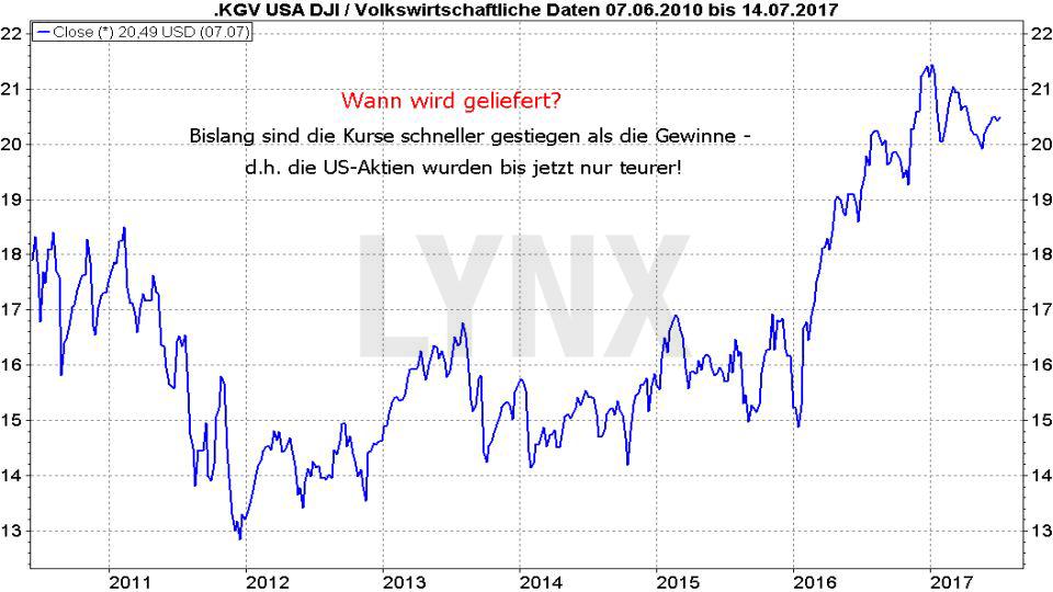 20170720-die-kurse-von-us-unternehmen-steigen-schneller-als-die-Gewinne-LYNX-Broker