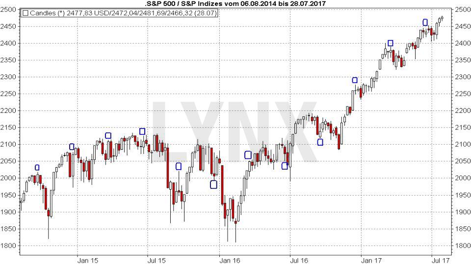 20170727-Verfalltermine-beim-s-und-p-500-LYNX