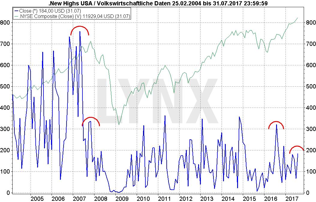 Die tägliche Zahl der neuen Wochen-Hochs und der neuen Wochen-Tiefs an der NYSE müssen sich beide oberhalb von 2,2% der an dem Tag an der NYSE gehandelten Werte befinden. 2. Der NYSE Wochen-GD (Tage-GD) steigt.