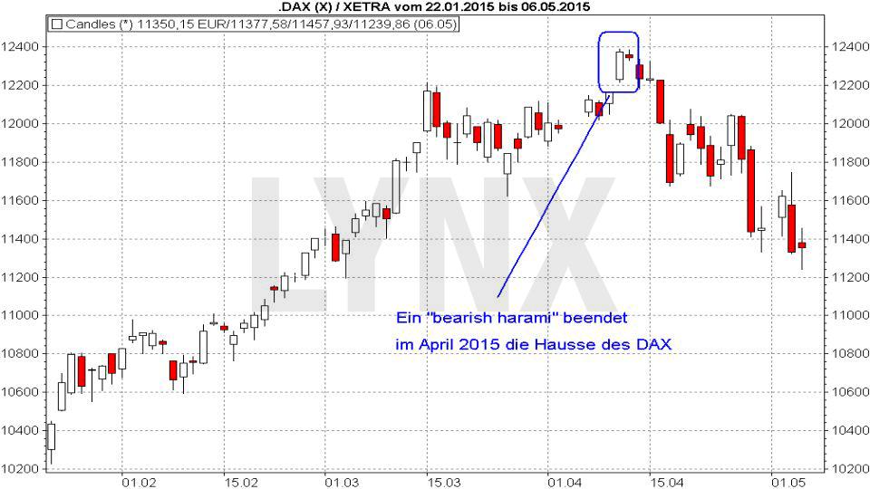 20170817-candlestickmuster-bearish-harami-LYNX-Broker