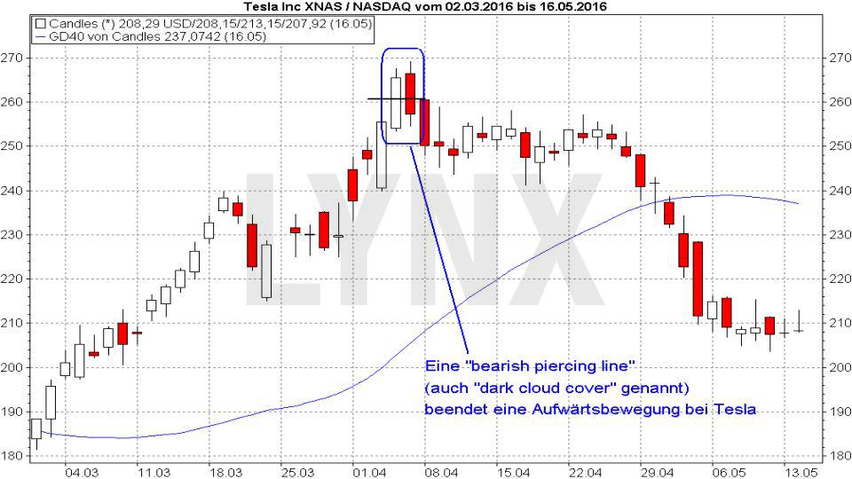 20170817-candlestickmuster-bearish-piercing-line-LYNX-Broker