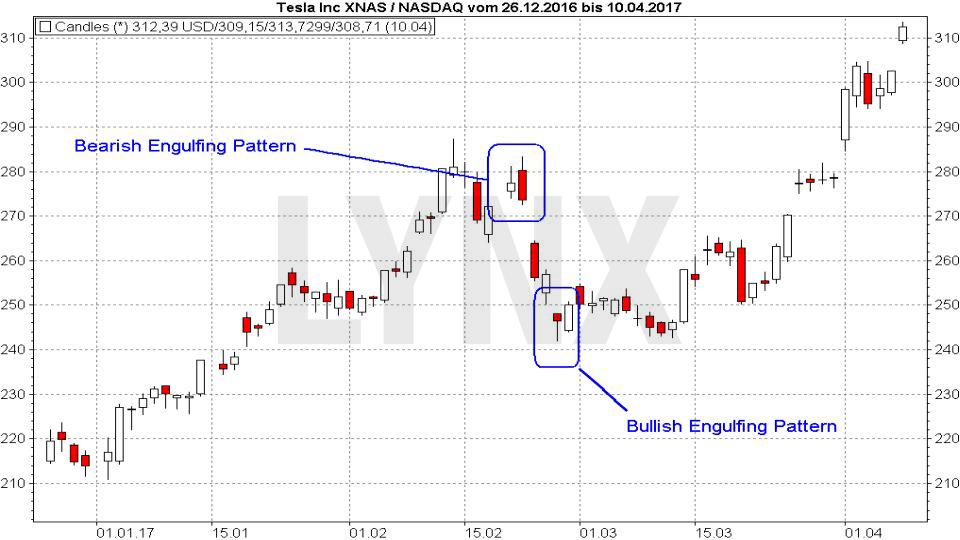 20170817-candlestickmuster-bearish-und-bullish-engulfing-LYNX-Broker