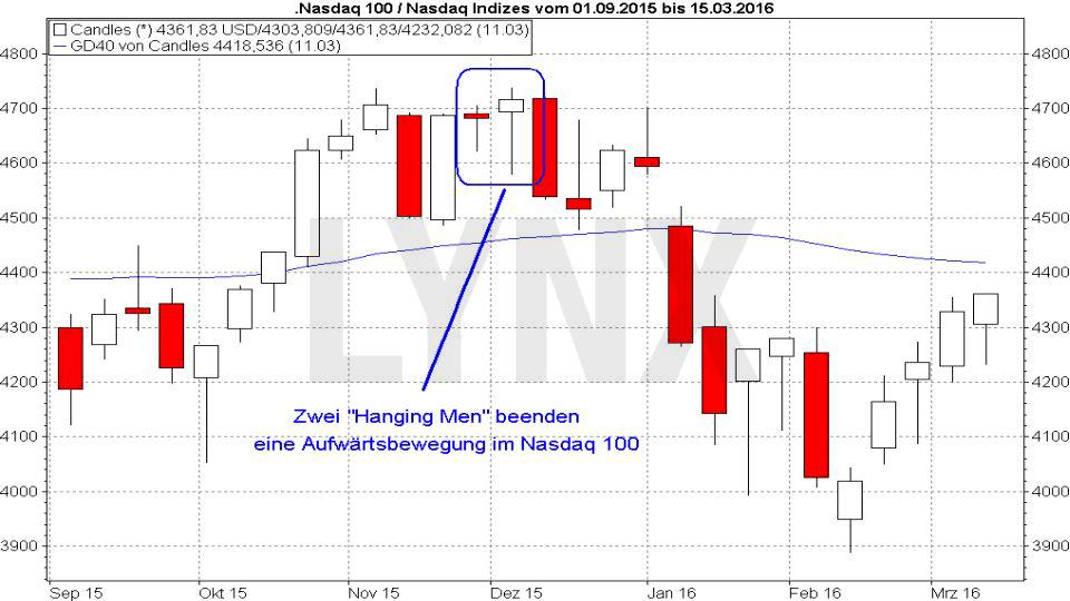 20170817-candlestickmuster-hanging-man-LYNX-Broker