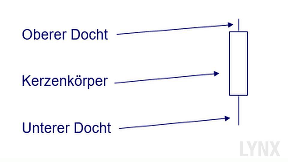 20170817-elemente-einer-candle-LYNX-Broker