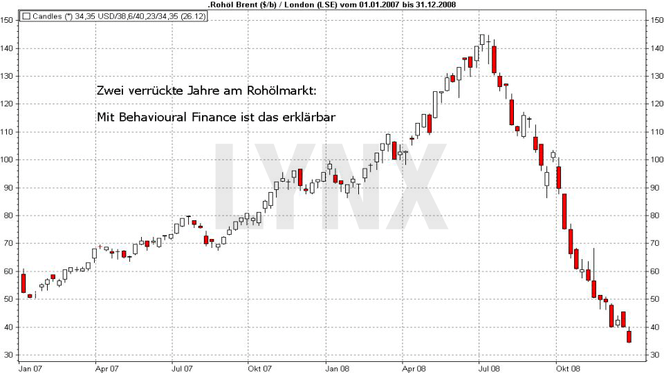 20170824-behavioural-finance-rohoel-hausse-anfang-2007-bis-sommer-2008-lynx-broker