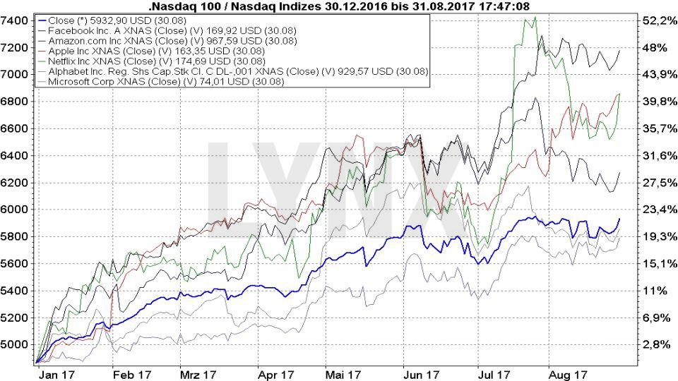 20170831-Entwicklung-der-FAANG-Aktien-seit-Januar-2017-LYNX-Broker