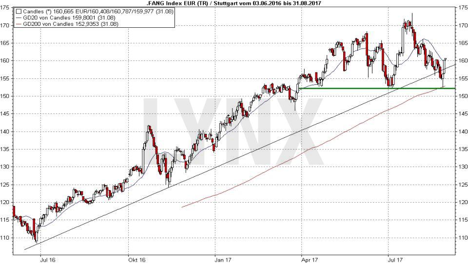 20170831-FAANG-Index-Entwicklung-seit-Juli-2016-LYNX-Broker