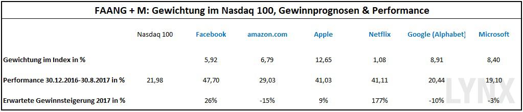 20170831-FAANG-M-Gewichtung-im-Nasdaq-100-Gewinnprognosen-Performance-LYNX-Broker
