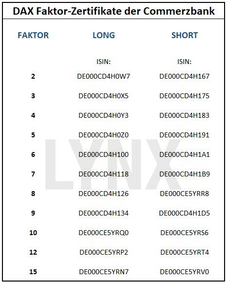 20170911-DAX-Faktor-Zertifikate-Commerzbank-LYNX-Broker