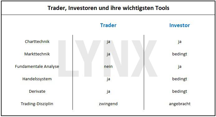 20170921-Trader-vs-Investor-die-wichtigsten-Tools