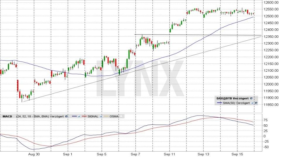 20170921-Trading-Dax-Chart-gleitender-Durchschnitt-MACD