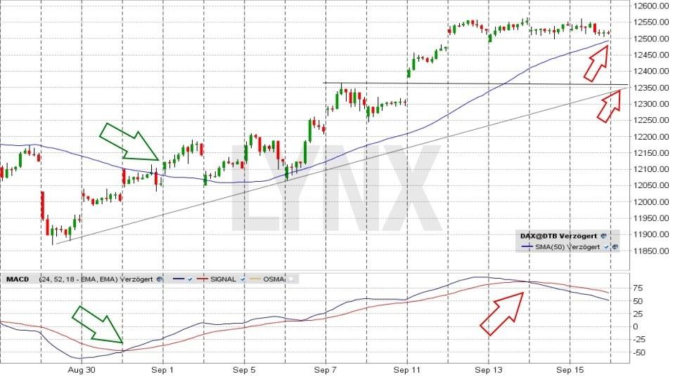 20170921-Trading-Dax-Einstieg-Ausstieg-gleitender-Durchschnitt-MACD