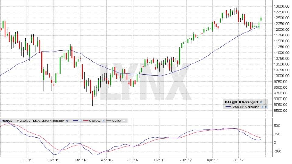 20170927-Investment-Dax-Chart-gleitender-Durchschnitt-MACD