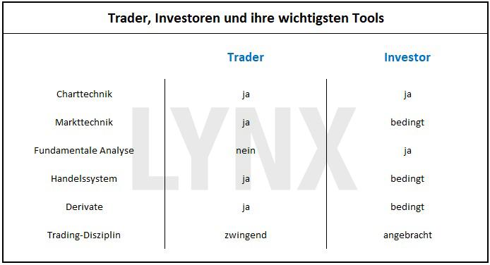 20170927-Trader-vs-Investor-die-wichtigsten-Tools