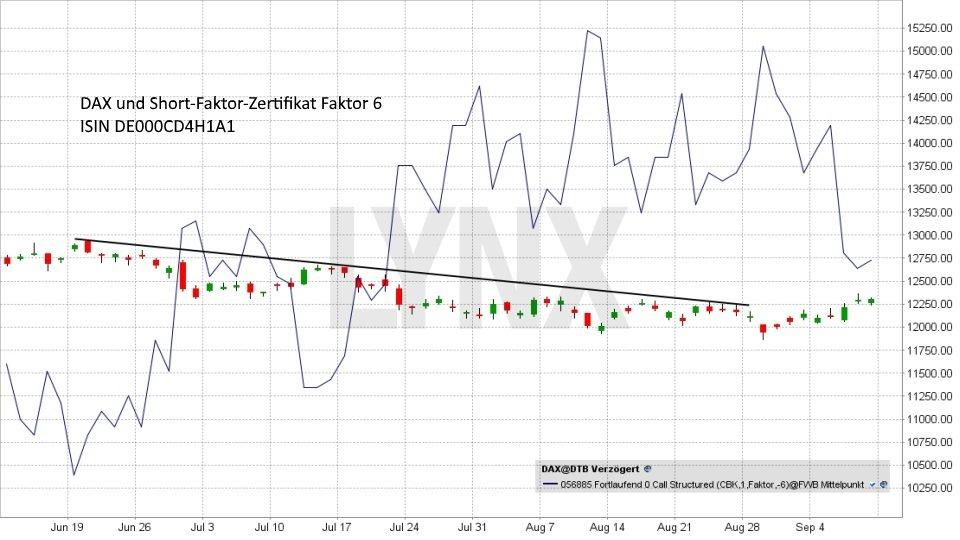 20171109-Dax-Short-Faktor-Zertifikat-mit-Faktor-6-LYNX-Broker