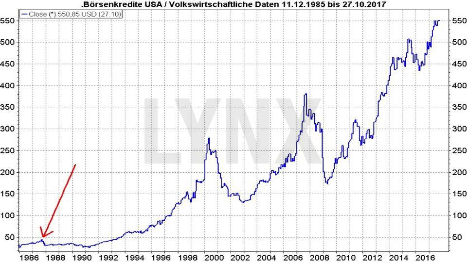 20171031-Parallelen-Jahr-Boersencrash-1987-2017-Boersenkredite-USA-Entwicklung-1985-2017