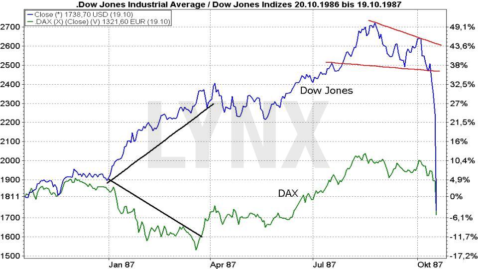 20171031-Parallelen-Jahr-Boersencrash-1987-2017-Chartverlauf-Dow-Jones-Dax-Oktober-1986-1987-Vergleich