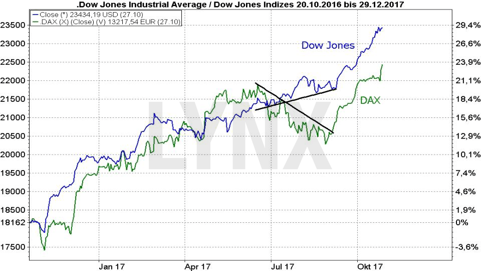 20171031-Parallelen-Jahr-Boersencrash-1987-2017-Chartverlauf-Dow-Jones-Dax-Oktober-2016-2017-Vergleich