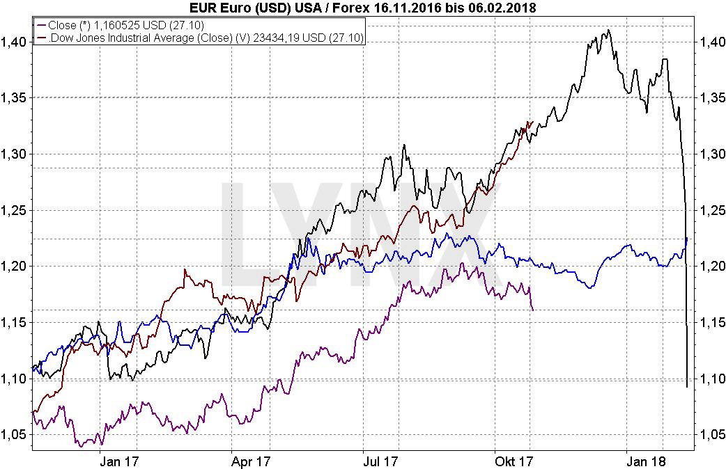 20171031-Parallelen-Jahr-Boersencrash-1987-2017-Chartverlauf-Dow-Jones-Euro-Dollar-1987-2017-Vergleich