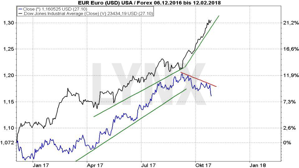 20171031-Parallelen-Jahr-Boersencrash-1987-2017-Chartverlauf-Dow-Jones-Euro-Dollar-Dezember-2016-Oktober-2017-Vergleich