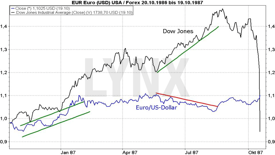20171031-Parallelen-Jahr-Boersencrash-1987-2017-Chartverlauf-Dow-Jones-Euro-Dollar-Oktober-1986-1987-Vergleich