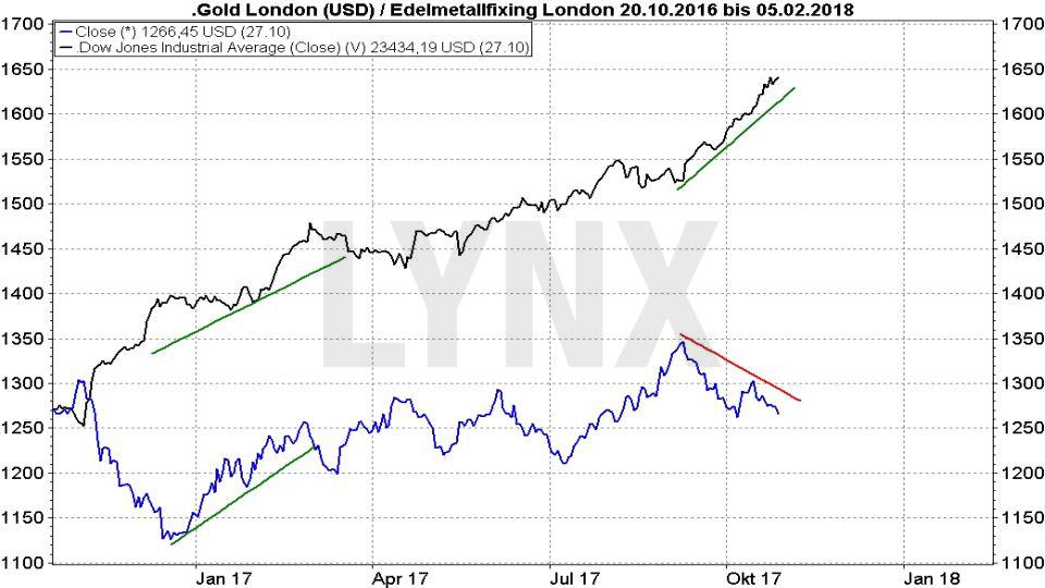 20171031-Parallelen-Jahr-Boersencrash-1987-2017-Chartverlauf-Dow-Jones-Gold-Dezember-2016-Oktober-2017-Vergleich-LYNX