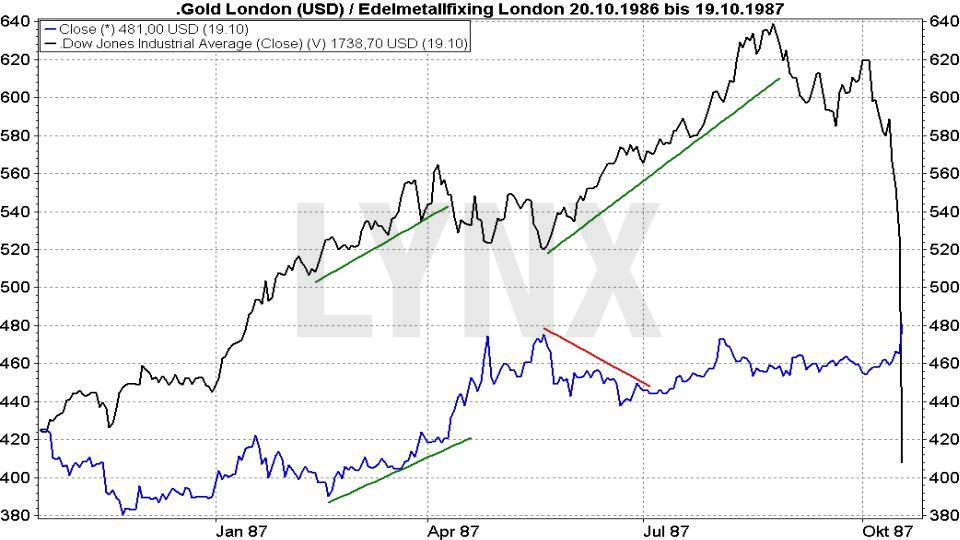 20171031-Parallelen-Jahr-Boersencrash-1987-2017-Chartverlauf-Dow-Jones-Gold-Oktober-1986-1987-Vergleich
