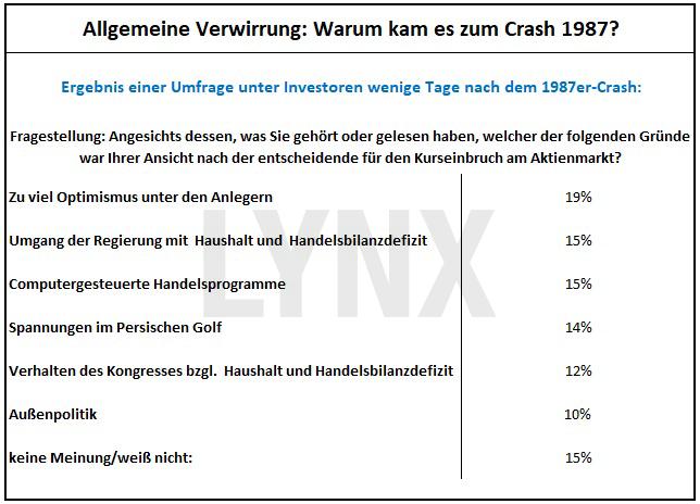 20171031-Parallelen-Jahr-Boersencrash-1987-2017-Tabelle-warum-kam-es-zum-crash-1987