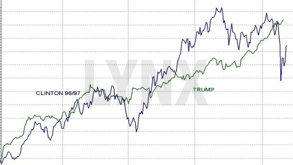 20171106-Trump-Hausse-Anstieg-Dow-Jones-nach-Praesidentenwahl-Clinton-Trump-LYNX-Broker