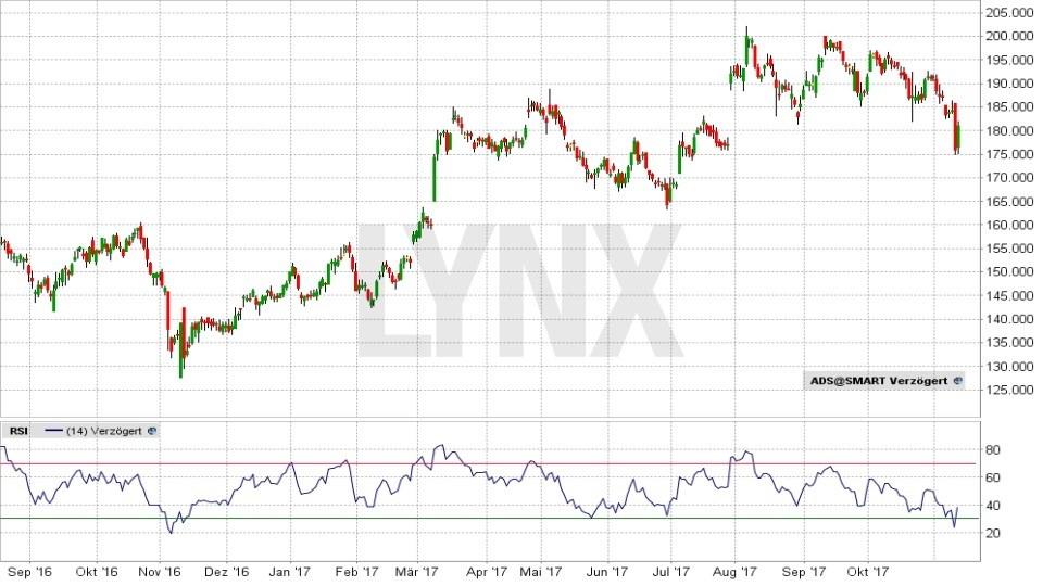 20171114-RSI-Indikator-Anwendung-Chart-Adidas-Aktie-LYNX-Broker