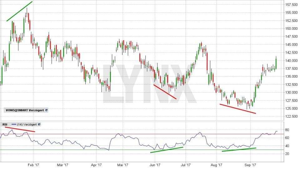 20171114-RSI-Indikator-Divergenz-Anwendung-Chart-Volkswagen-Aktie-LYNX-Broker